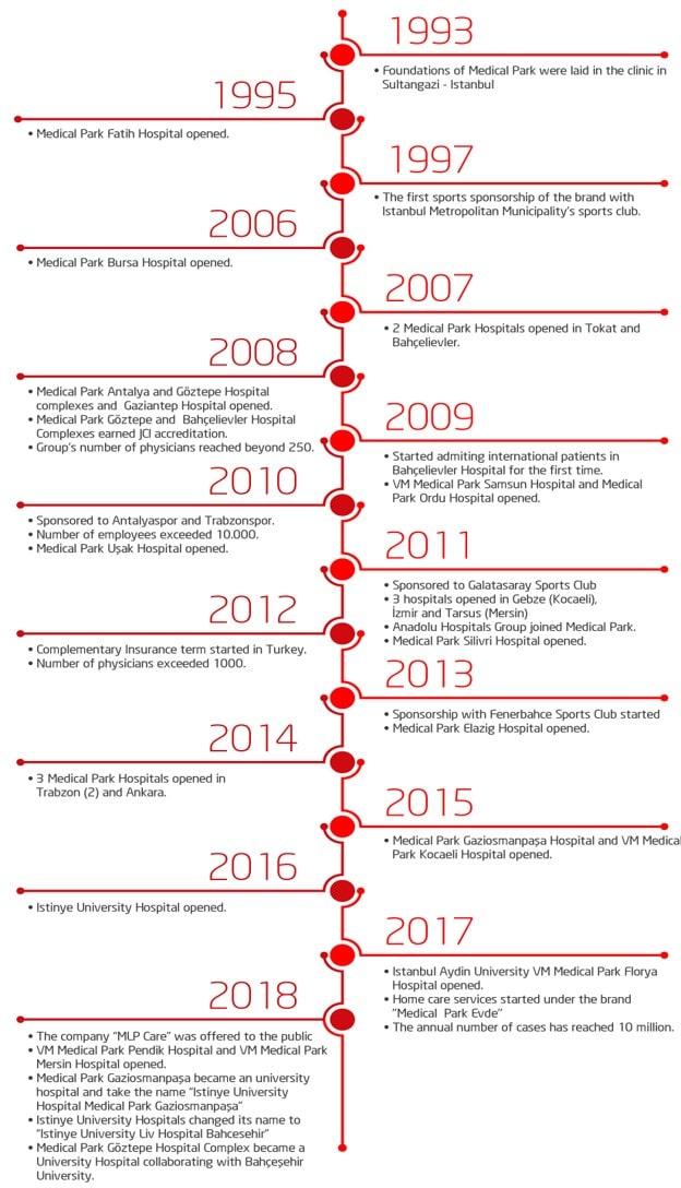 medicalpark hospital timeline